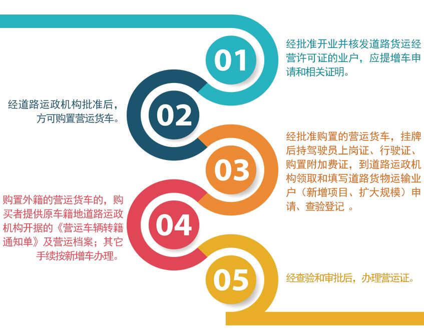 道路貨路運輸許可證辦理流程